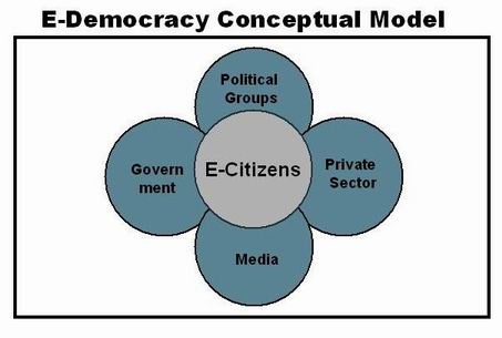 E-Democracy diagram
